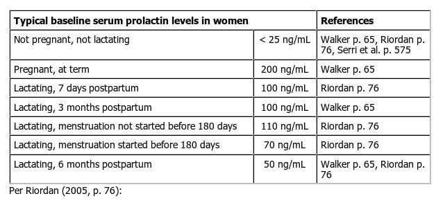 kuantitas asi pada ibu menyusui selama menstruasi 6
